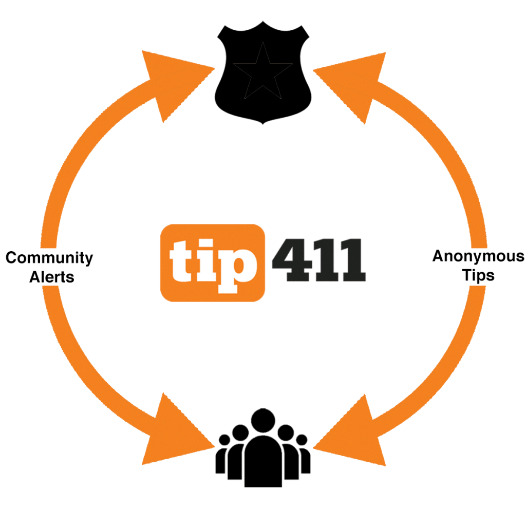 Welcome to tip411! -