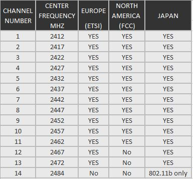 2.4 GHz WiFi channels & frequencies