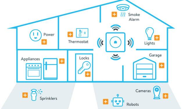 Get to know smart home ecosystem in 5 mins