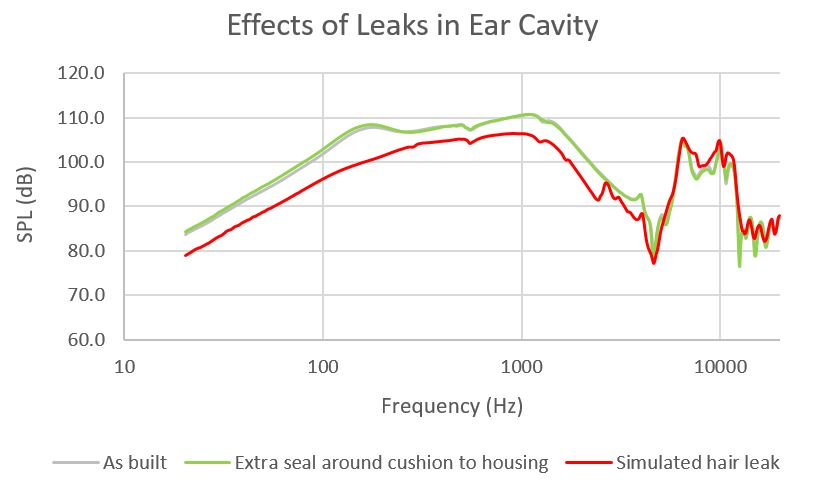 Ear cavity leaks graph