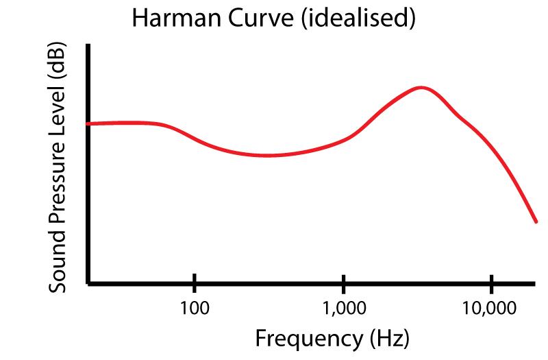 Idealised Harman Curve