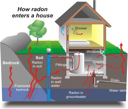How Radon Gas Enters A Home