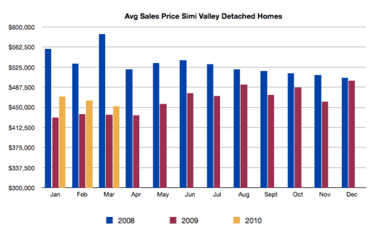 2009 Simi Valley  single-family detached homes sales by average sales price