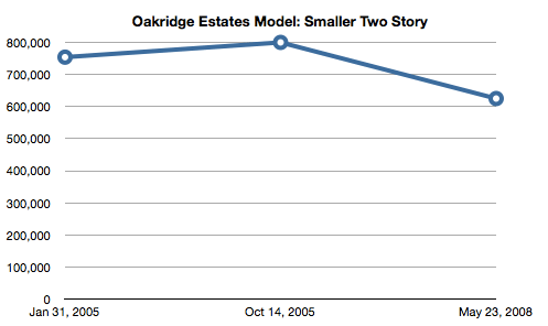 Simi Valley Oakridge Estates Sales Graph