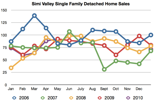 Simi Valley homes for sale year-to-date 2003 through 2010