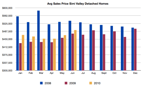 Simi Valley Homes Sold Average Sales Price