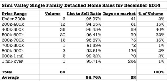 imi Valley Home sales december 2014