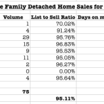 Simi Valley housing report January 2015