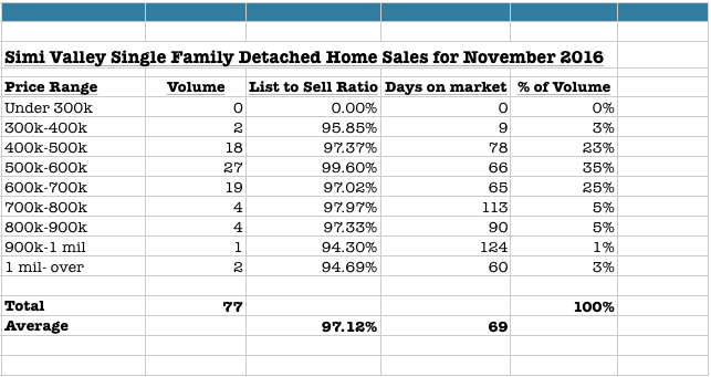 November 2016 Simi Valley Home Sales