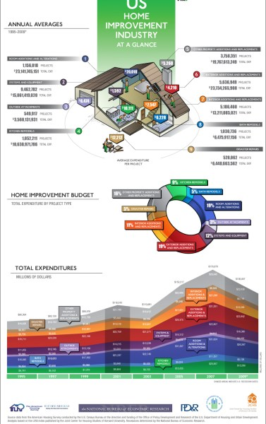 us-home-improvement-industry-at-a-glance