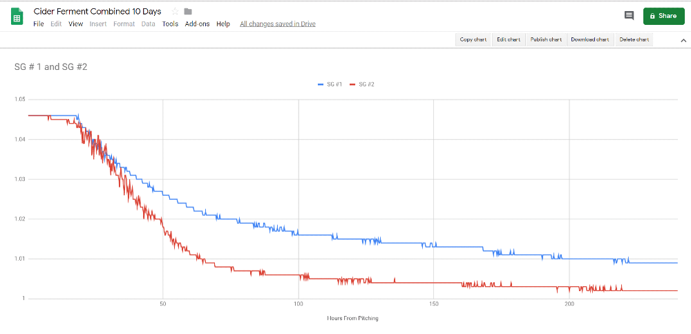 A graph showing the two experimental ferments declining in specific gravity