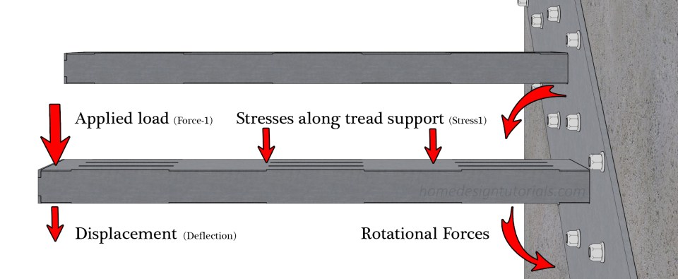 Forces on Cantilevered Tread