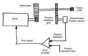 Servo Motor Basics  Wallpaperall