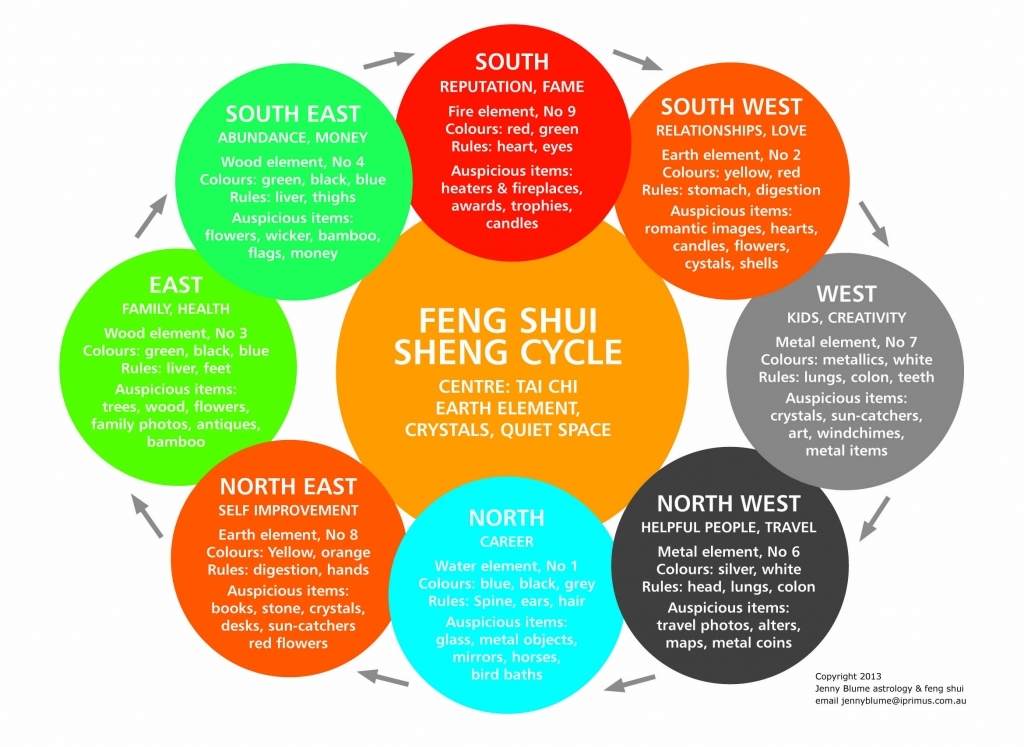 Image Result For Feng Shui For Bedroom Colors