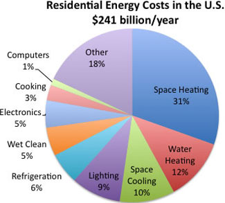 US Energy Costs Pie Chart