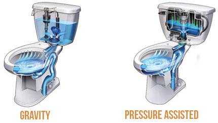 gravity vs pressure assisted