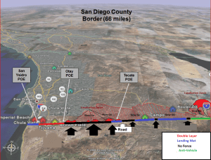 """Rough Concept of Operational Control of the Border. . Using the military  concept called, """"Intelligence Preparation of the Battlefield,"""" Hipsley's intelligence cadre applied an analytical process titled, """"predictive analysis"""" to determine when, where, and what cartels/Drug Trafficking  Organizations would penetrate the  California Mexico Border (Black Arrows). Rowley's engineers skillfully network worked the barrier system into the border's mountainous  terrain, where U.S. drug law enforcement agencies could herd them into """"Slow Go"""" terrain in which National Guard Listening Post/Observation  Post (LP/OP) teams could vector Border Patral teams onto DTOs hiking  through  the mountainous  terrain after having to dismount  from their vehicles challenged to maneuver through it; or  have their vehicles funneled  through gaps  in the barrier system into """"Canalization Zones""""  where authorities could more easily arrest them."""