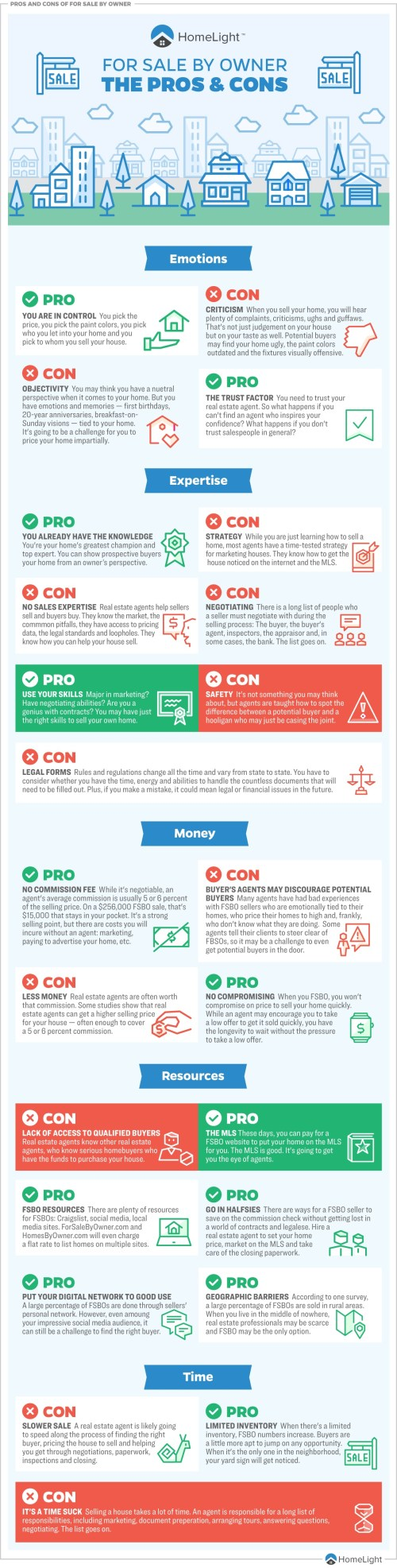 Pros and Cons of FSBO vs Real Estate Agents