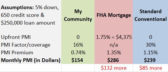MyCommunity-PMI-Compare