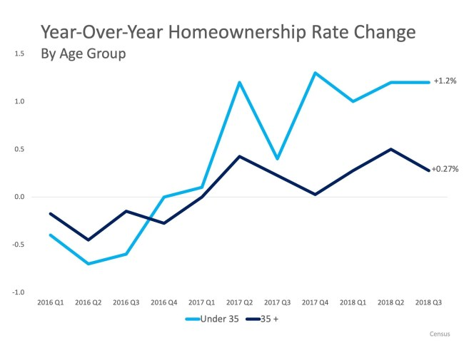 Homeownership Remains a Huge Part of the American Dream   Simplifying The Market