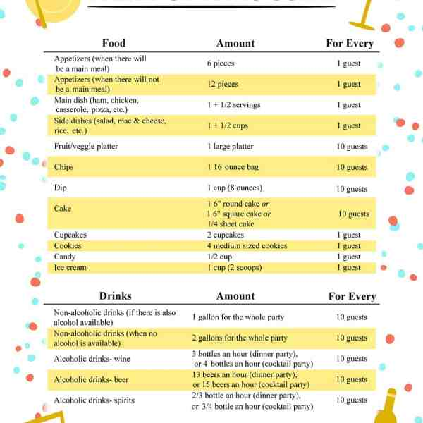 How Much Food to Serve at a Party – Free Printable Serving Guide