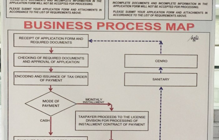Off-Topic: How to Renew Business Permits in Pasig