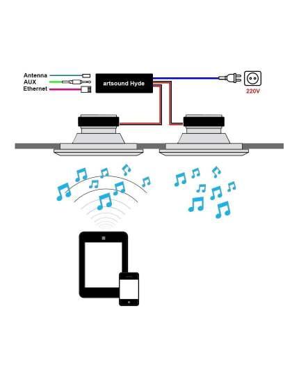 Artsound CRAZY-PACK HYDE erősítő + FL501 mennyezetbe építhető hangsugárzó pár