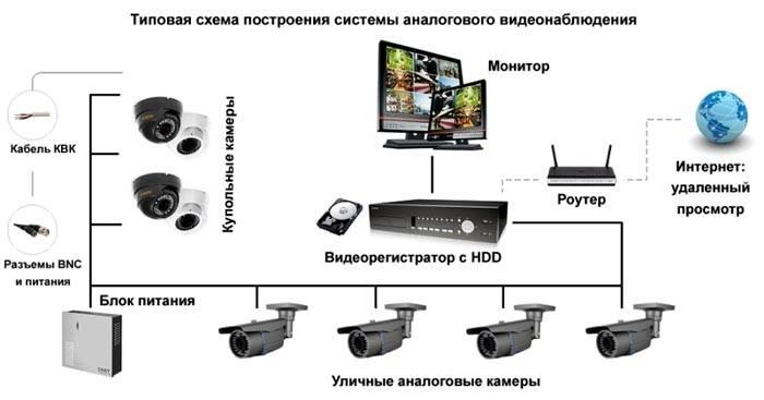 На картинке можно видеть, как устроена аналоговая схема
