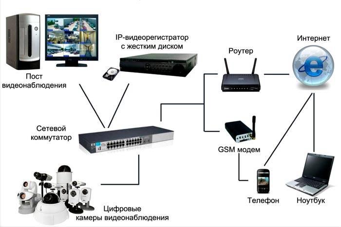 На схеме представлена работа цифровой системы
