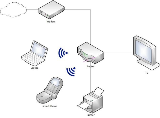 home network diagrams 9 different layouts  home network geek