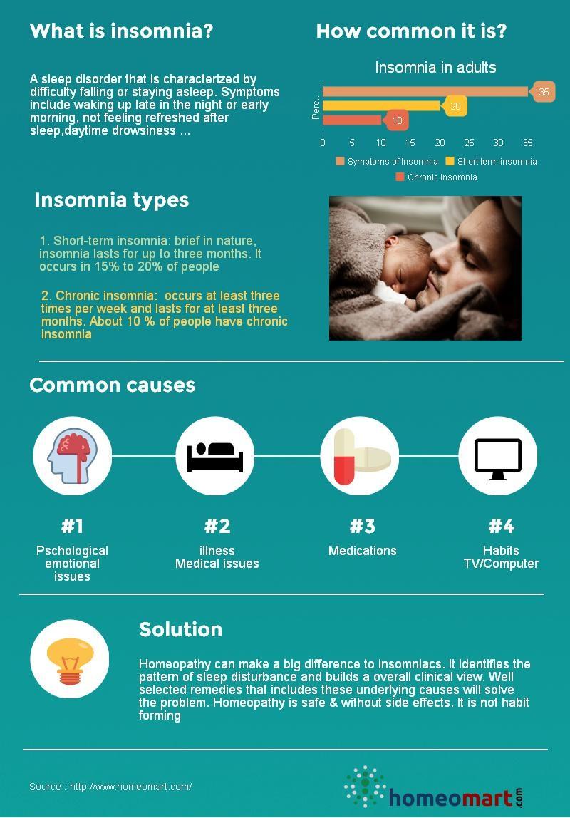 insomnia, sleep apnea & other sleep disorders infographic