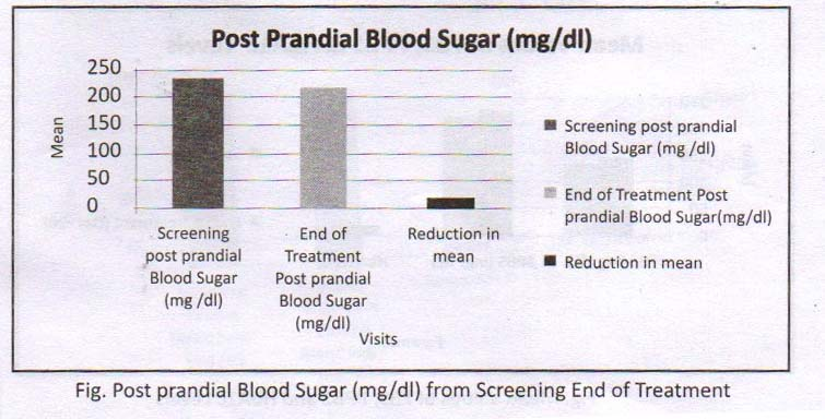 Post Prandial Blood sugar report - Clinical trial Homeopathy