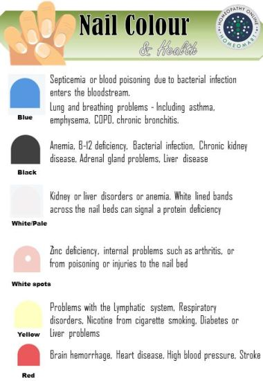 """""""types of nail diseases with pictures, nail abnormalities pictures, nail color change disease, toenail diseases chart"""""""