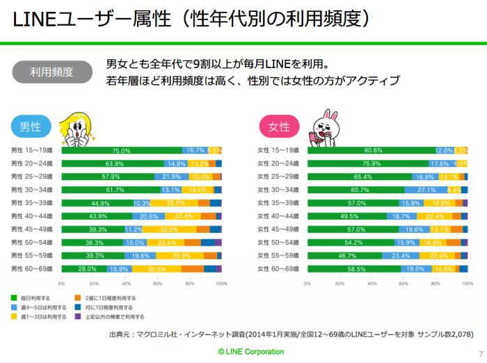 LINEユーザーの性年代別の利用頻度
