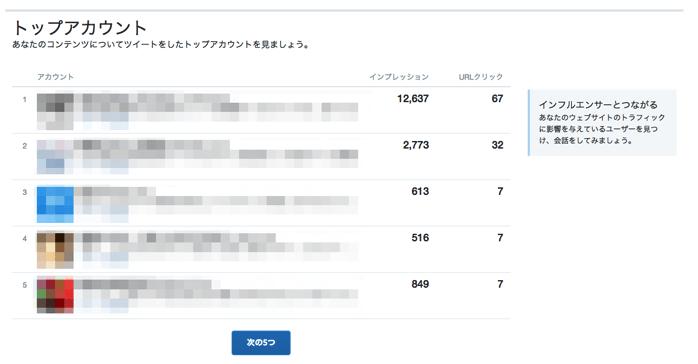 Twitterカード分析のトップアカウント