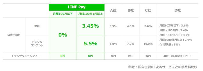 LINE Pay価格表
