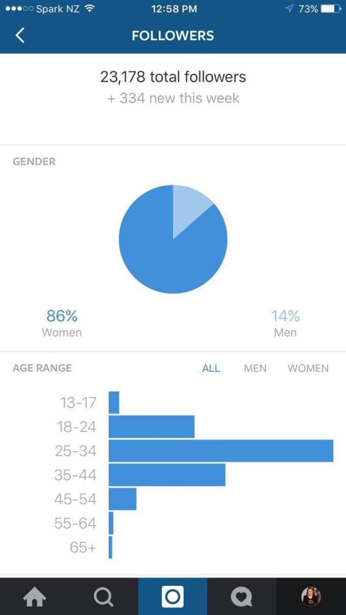 インスタグラムでフォロワーの性別と年齢を知る