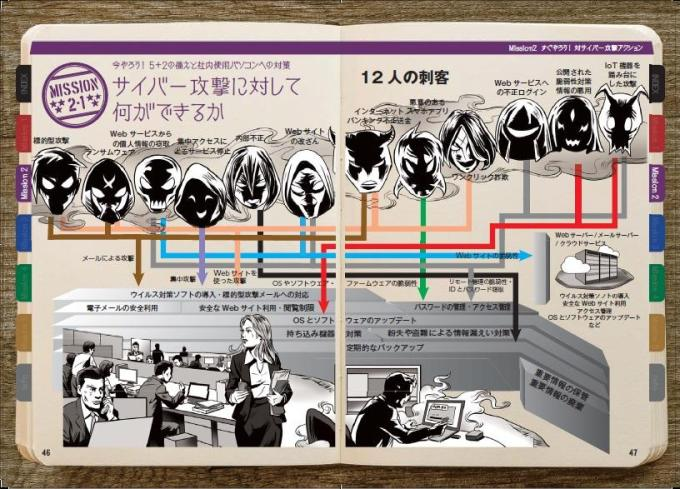 サイバーセキュリティガイドブック|中小企業支援|東京都産業労働局