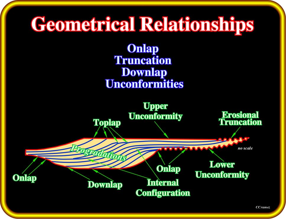 Image result for geometrical relationships