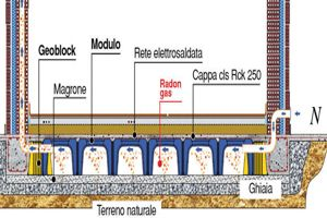 Prezzo vespaio aerato con igloo in polipropilene e ventilazione - Sistema di aerazione per casa ...