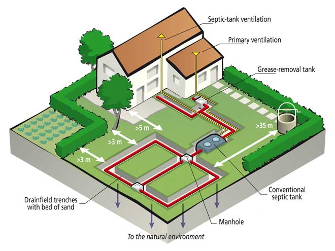 The Homeowner S Guide To Alternative Septic Systems