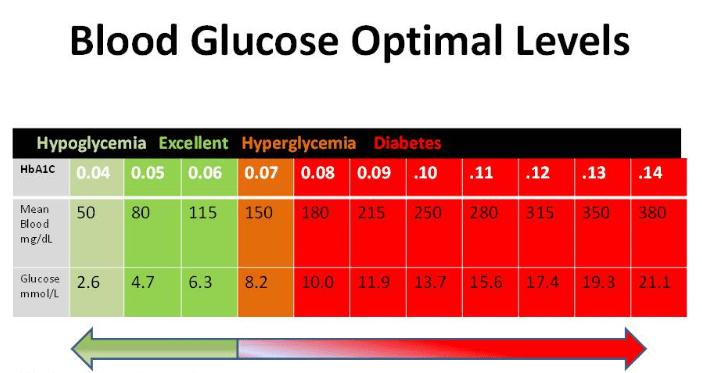 blood sugar chart