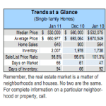 Santa Clara County Real Estate Market Update – Feburary 2011