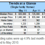 San Mateo County Real Estate Market Update for May 2011