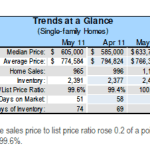Santa Clara County Real Estate Market Update – May 2011