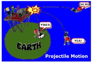 A projectile has a horizontal velocity and the force of gravity accelerating the objects toward the Earth.