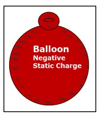 The diagram shows a red balloon with negative charges on its surface.