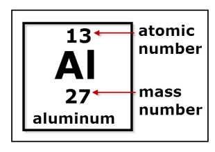 Aluminum symbol at. number and mass number.