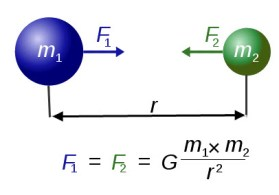 Force of gravity between two spheres.