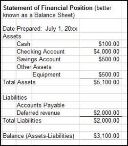 nonprofit balance sheet